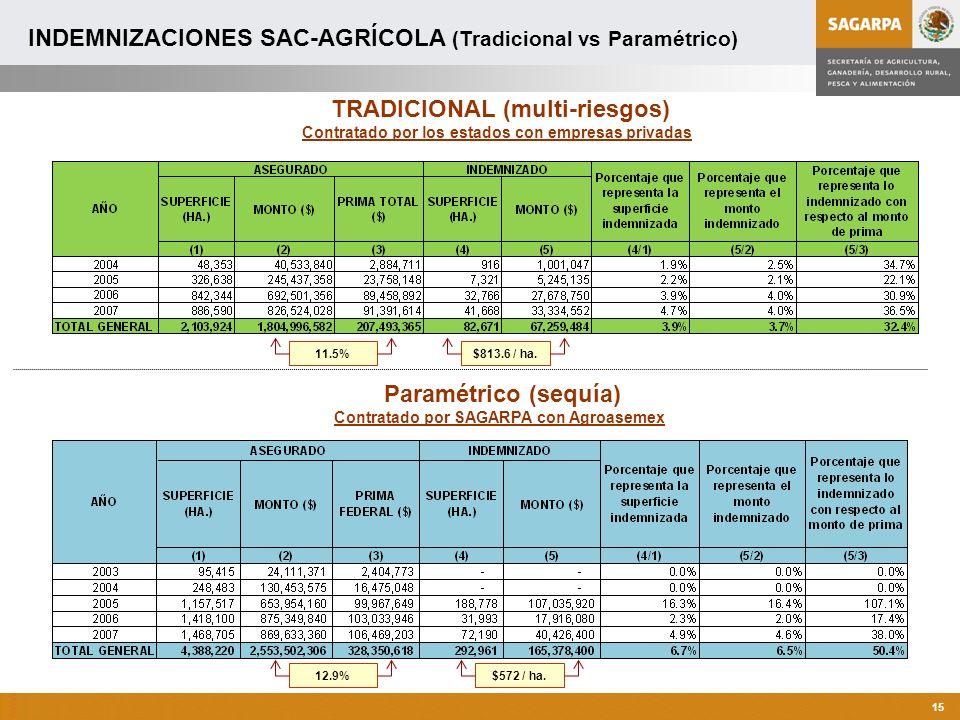 Programa de Atención a Contingencias Climatológicas Contratado por los estados con empresas privadas TRADICIONAL (multi-riesgos) INDEMNIZACIONES SAC-AGRÍCOLA (Tradicional vs Paramétrico) Contratado por SAGARPA con Agroasemex Paramétrico (sequía) $572 / ha.