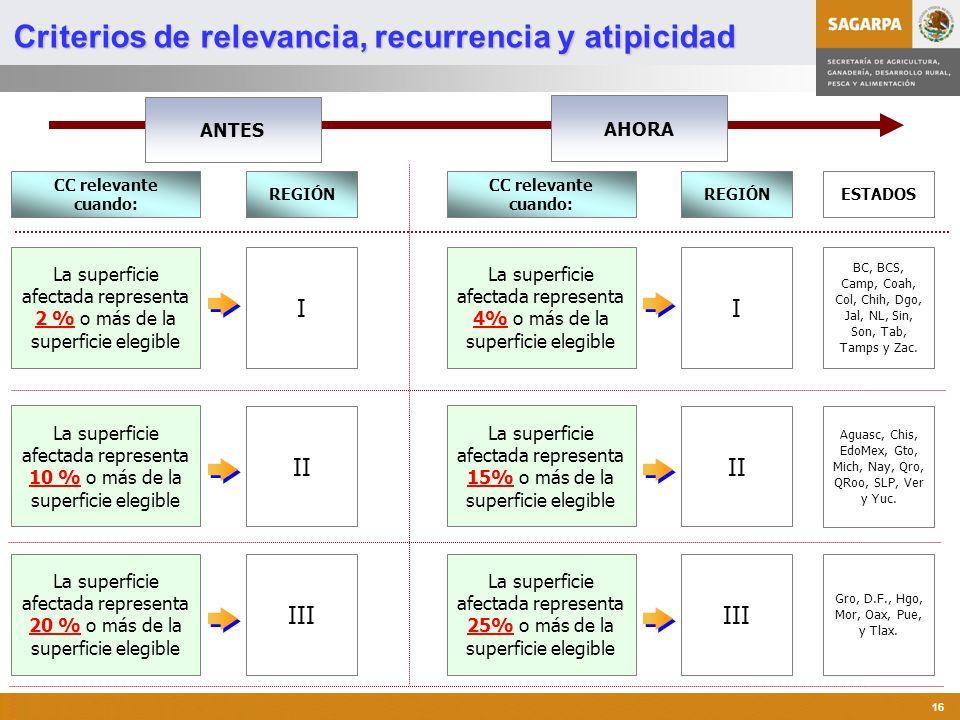 Programa de Atención a Contingencias Climatológicas 16 AHORA ANTES REGIÓN I II III CC relevante cuando: La superficie afectada representa 4% o más de