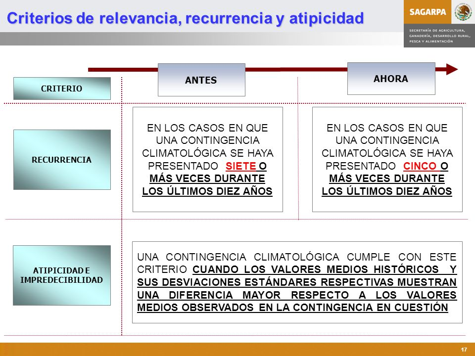 Programa de Atención a Contingencias Climatológicas 17 AHORA ANTES Criterios de relevancia, recurrencia y atipicidad EN LOS CASOS EN QUE UNA CONTINGEN