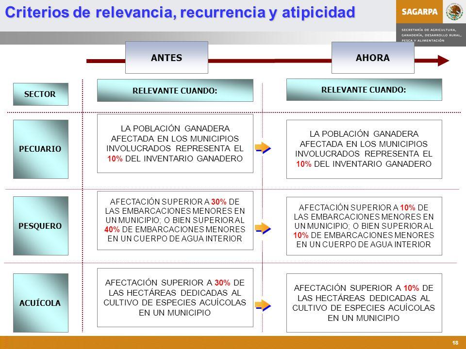 Programa de Atención a Contingencias Climatológicas 18 AHORA ANTES RELEVANTE CUANDO: LA POBLACIÓN GANADERA AFECTADA EN LOS MUNICIPIOS INVOLUCRADOS REPRESENTA EL 10% DEL INVENTARIO GANADERO AFECTACIÓN SUPERIOR A 30% DE LAS EMBARCACIONES MENORES EN UN MUNICIPIO; O BIEN SUPERIOR AL 40% DE EMBARCACIONES MENORES EN UN CUERPO DE AGUA INTERIOR AFECTACIÓN SUPERIOR A 30% DE LAS HECTÁREAS DEDICADAS AL CULTIVO DE ESPECIES ACUÍCOLAS EN UN MUNICIPIO SECTOR PECUARIO PESQUERO ACUÍCOLA RELEVANTE CUANDO: LA POBLACIÓN GANADERA AFECTADA EN LOS MUNICIPIOS INVOLUCRADOS REPRESENTA EL 10% DEL INVENTARIO GANADERO AFECTACIÓN SUPERIOR A 10% DE LAS EMBARCACIONES MENORES EN UN MUNICIPIO; O BIEN SUPERIOR AL 10% DE EMBARCACIONES MENORES EN UN CUERPO DE AGUA INTERIOR AFECTACIÓN SUPERIOR A 10% DE LAS HECTÁREAS DEDICADAS AL CULTIVO DE ESPECIES ACUÍCOLAS EN UN MUNICIPIO Criterios de relevancia, recurrencia y atipicidad