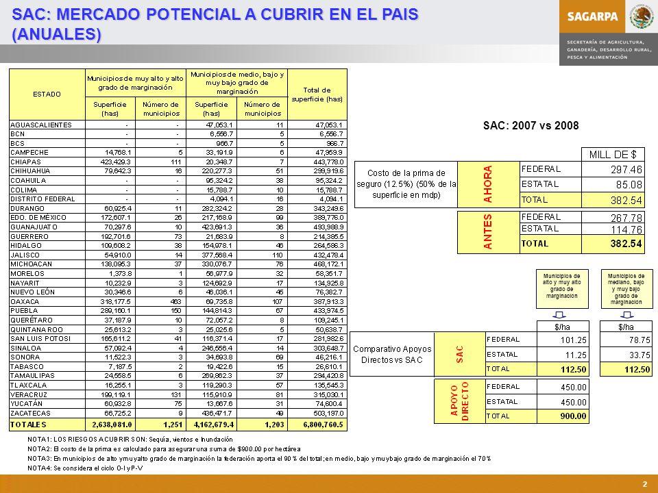 Programa de Atención a Contingencias Climatológicas 2 SAC: MERCADO POTENCIAL A CUBRIR EN EL PAIS (ANUALES) Municipios de alto y muy alto grado de marginación Municipios de mediano, bajo y muy bajo grado de marginación SAC: 2007 vs 2008