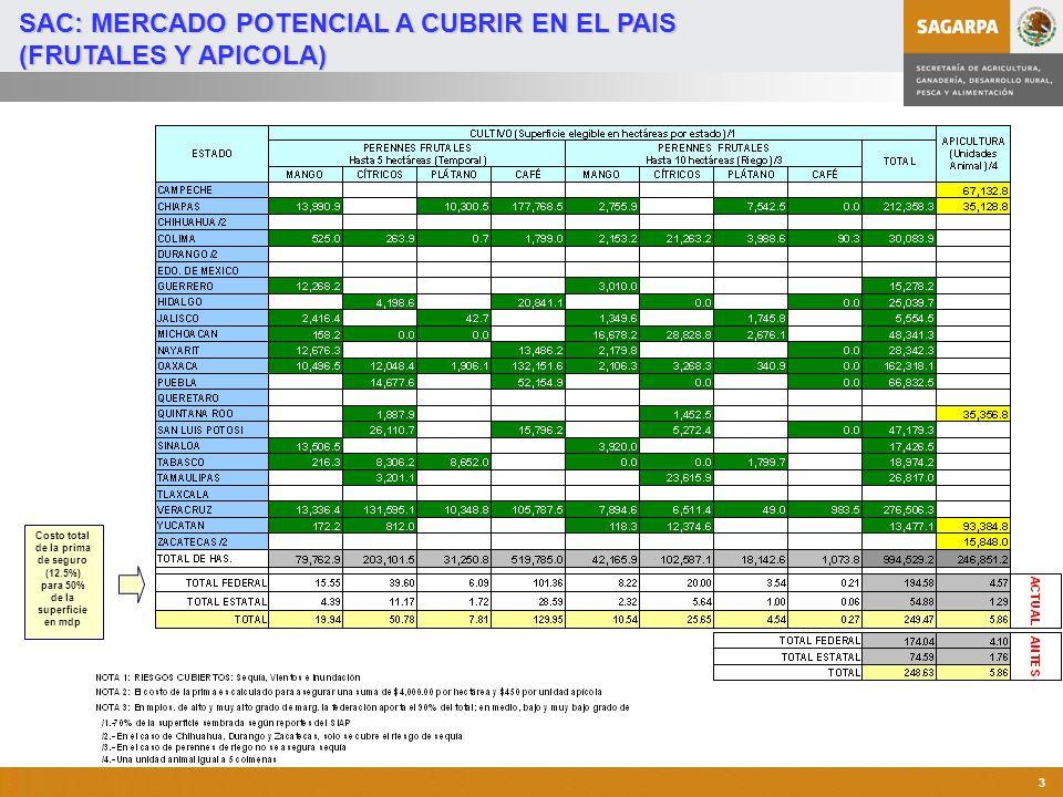 Programa de Atención a Contingencias Climatológicas 4 SEGURO AGROPECUARIO FEDERALIZADO (Agrícola) VIA ESTADOS CON EMPRESAS PRIVADAS Cobertura Multi-riesgo: Sequía Helada Lluvia torrencial Inundación Granizada Huracán (ciclón, tornado, vientos fuertes.) Cultivos: Cíclicos Perennes Frutales ESTADOS QUE SE MANTIENEN Y/O INCREMENTAN COBERTURA ESTADOS QUE SE INCORPORAN AL ESQUEMA DE SAC