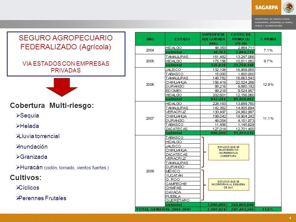 Programa de Atención a Contingencias Climatológicas 4 SEGURO AGROPECUARIO FEDERALIZADO (Agrícola) VIA ESTADOS CON EMPRESAS PRIVADAS Cobertura Multi-ri