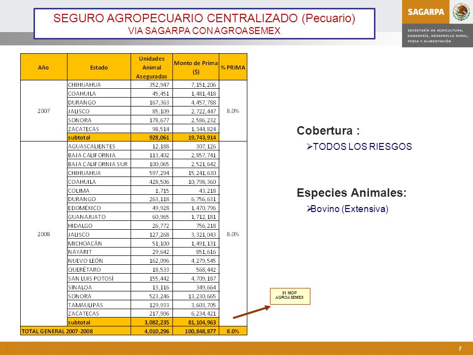 Programa de Atención a Contingencias Climatológicas 8 Portafolio Agroasemex AGRICOLA: 4.4 mill.
