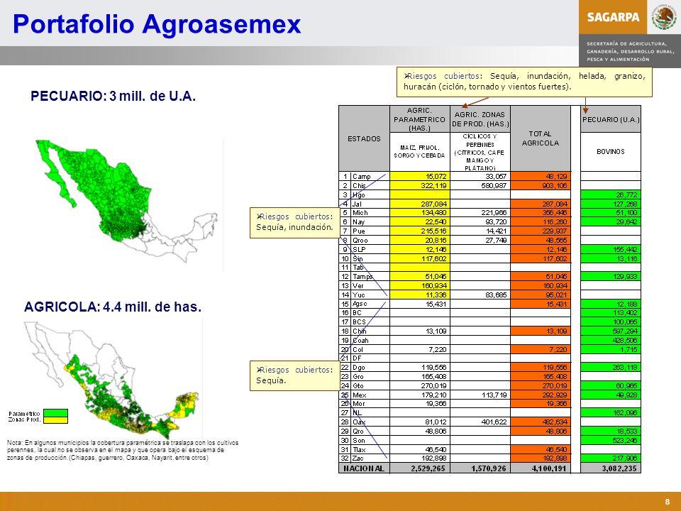 Programa de Atención a Contingencias Climatológicas 8 Portafolio Agroasemex AGRICOLA: 4.4 mill. de has. Riesgos cubiertos: Sequía, inundación, helada,