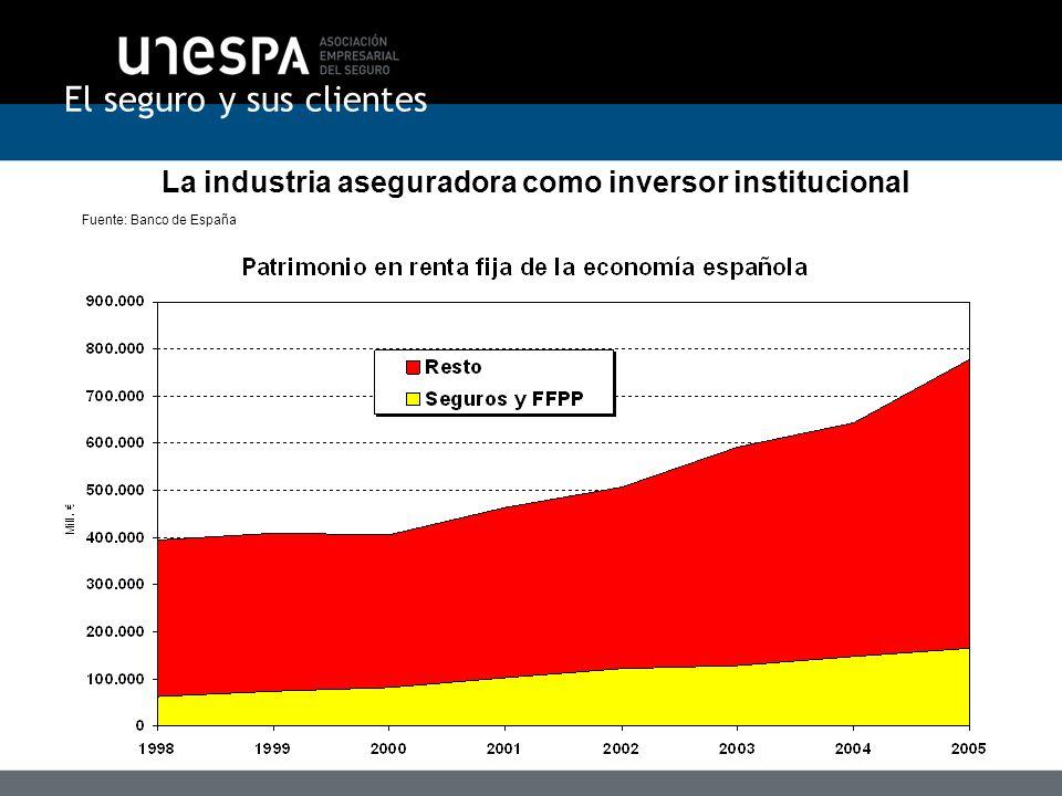 La industria aseguradora como inversor institucional Fuente: Banco de España