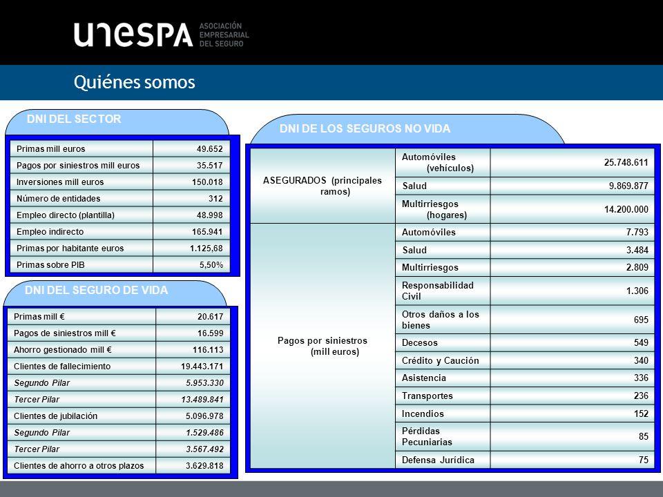 Quiénes somos DNI DEL SECTOR Primas mill euros49.652 Pagos por siniestros mill euros35.517 Inversiones mill euros150.018 Número de entidades312 Empleo directo (plantilla)48.998 Empleo indirecto165.941 Primas por habitante euros1.125,68 Primas sobre PIB5,50% ASEGURADOS (principales ramos) Automóviles (vehículos) 25.748.611 Salud9.869.877 Multirriesgos (hogares) 14.200.000 Pagos por siniestros (mill euros) Automóviles7.793 Salud3.484 Multirriesgos2.809 Responsabilidad Civil 1.306 Otros daños a los bienes 695 Decesos549 Crédito y Caución340 Asistencia336 Transportes236 Incendios152 Pérdidas Pecuniarias 85 Defensa Jurídica75 DNI DE LOS SEGUROS NO VIDA DNI DEL SEGURO DE VIDA Primas mill 20.617 Pagos de siniestros mill 16.599 Ahorro gestionado mill 116.113 Clientes de fallecimiento19.443.171 Segundo Pilar5.953.330 Tercer Pilar13.489.841 Clientes de jubilación5.096.978 Segundo Pilar1.529.486 Tercer Pilar3.567.492 Clientes de ahorro a otros plazos3.629.818