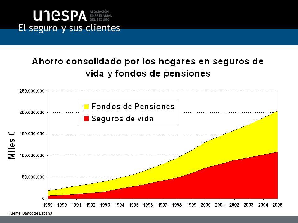 El seguro y sus clientes Fuente: Banco de España