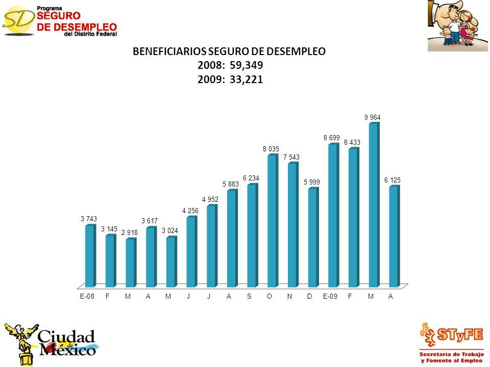 BENEFICIARIOS SEGURO DE DESEMPLEO 2008: 59,349 2009: 33,221