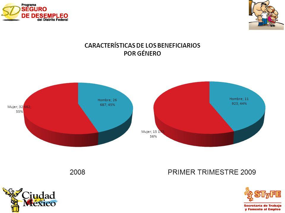 CARACTERÍSTICAS DE LOS BENEFICIARIOS POR GÉNERO 2008PRIMER TRIMESTRE 2009