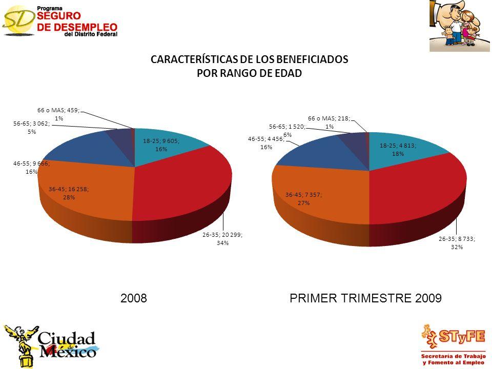 CARACTERÍSTICAS DE LOS BENEFICIADOS POR RANGO DE EDAD 2008PRIMER TRIMESTRE 2009