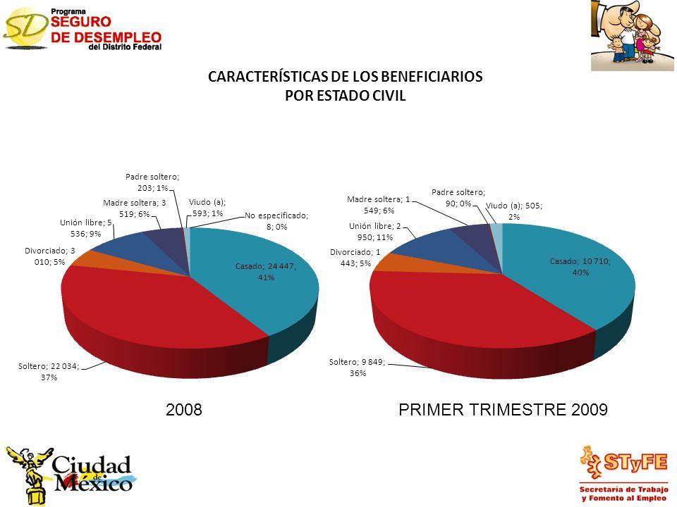 CARACTERÍSTICAS DE LOS BENEFICIARIOS POR ESTADO CIVIL 2008PRIMER TRIMESTRE 2009
