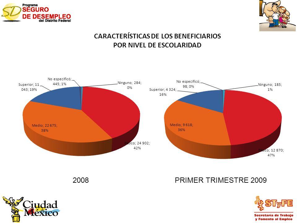 CARACTERÍSTICAS DE LOS BENEFICIARIOS POR NIVEL DE ESCOLARIDAD 2008PRIMER TRIMESTRE 2009