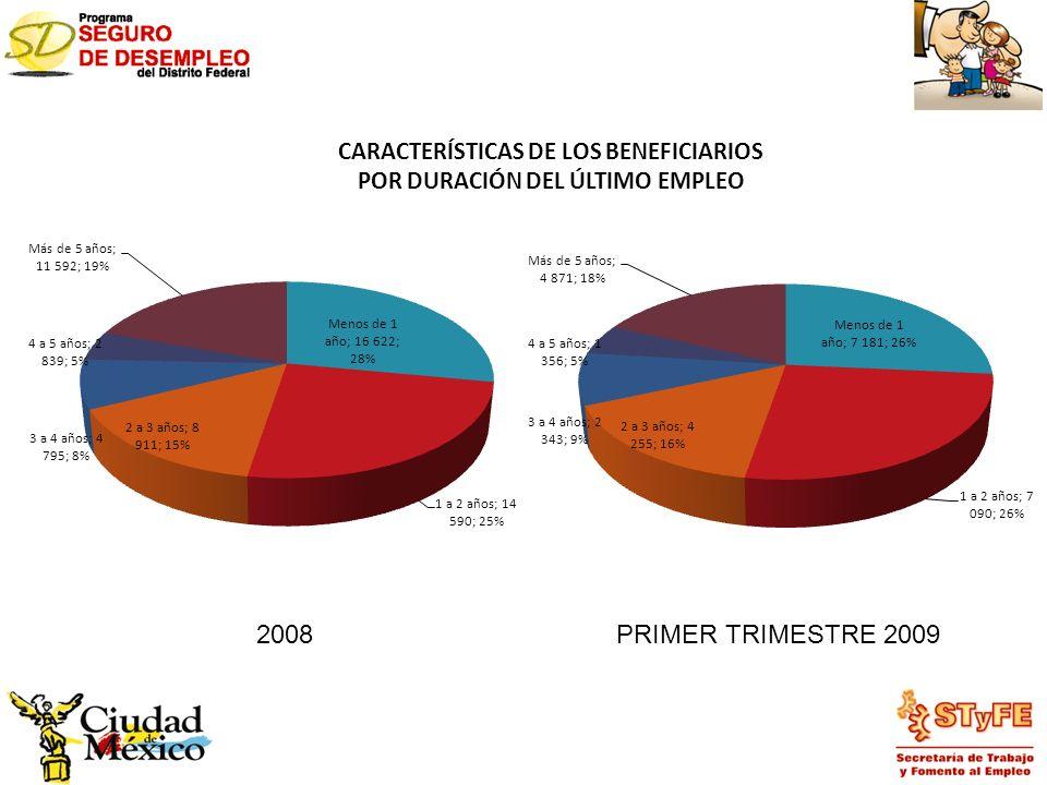 CARACTERÍSTICAS DE LOS BENEFICIARIOS POR DURACIÓN DEL ÚLTIMO EMPLEO 2008PRIMER TRIMESTRE 2009