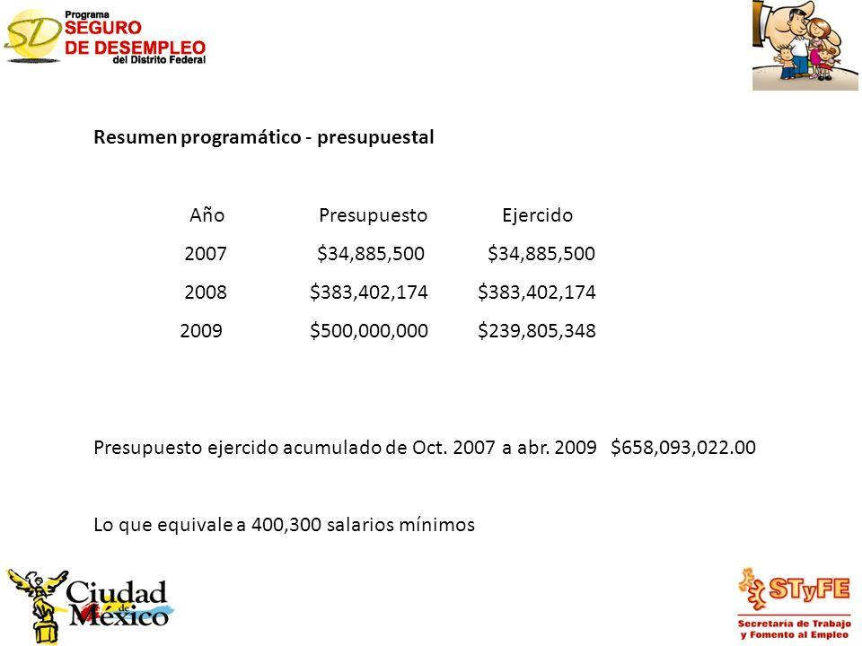 Resumen programático - presupuestal Año Presupuesto Ejercido 2007 $34,885,500 $34,885,500 2008 $383,402,174 $383,402,174 2009 $500,000,000 $239,805,34