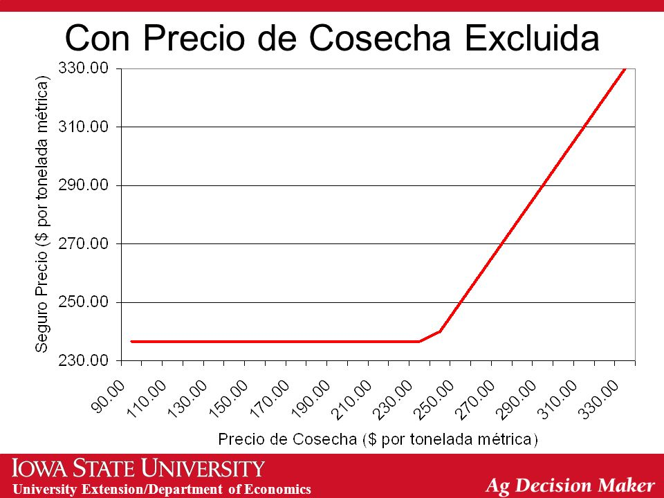University Extension/Department of Economics Con Precio de Cosecha Excluida