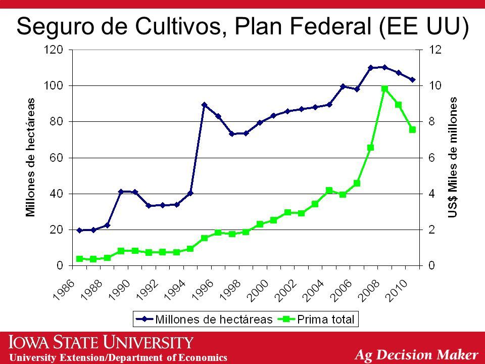 University Extension/Department of Economics Seguro de Cultivos, Plan Federal (EE UU)