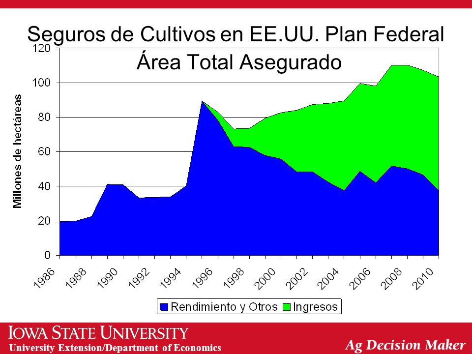 University Extension/Department of Economics Seguros de Cultivos en EE.UU. Plan Federal Área Total Asegurado