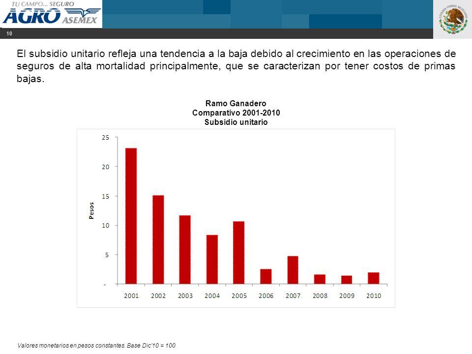 El subsidio unitario refleja una tendencia a la baja debido al crecimiento en las operaciones de seguros de alta mortalidad principalmente, que se car