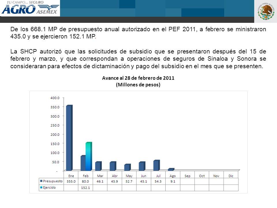 De los 668.1 MP de presupuesto anual autorizado en el PEF 2011, a febrero se ministraron 435.0 y se ejercieron 152.1 MP. La SHCP autorizó que las soli