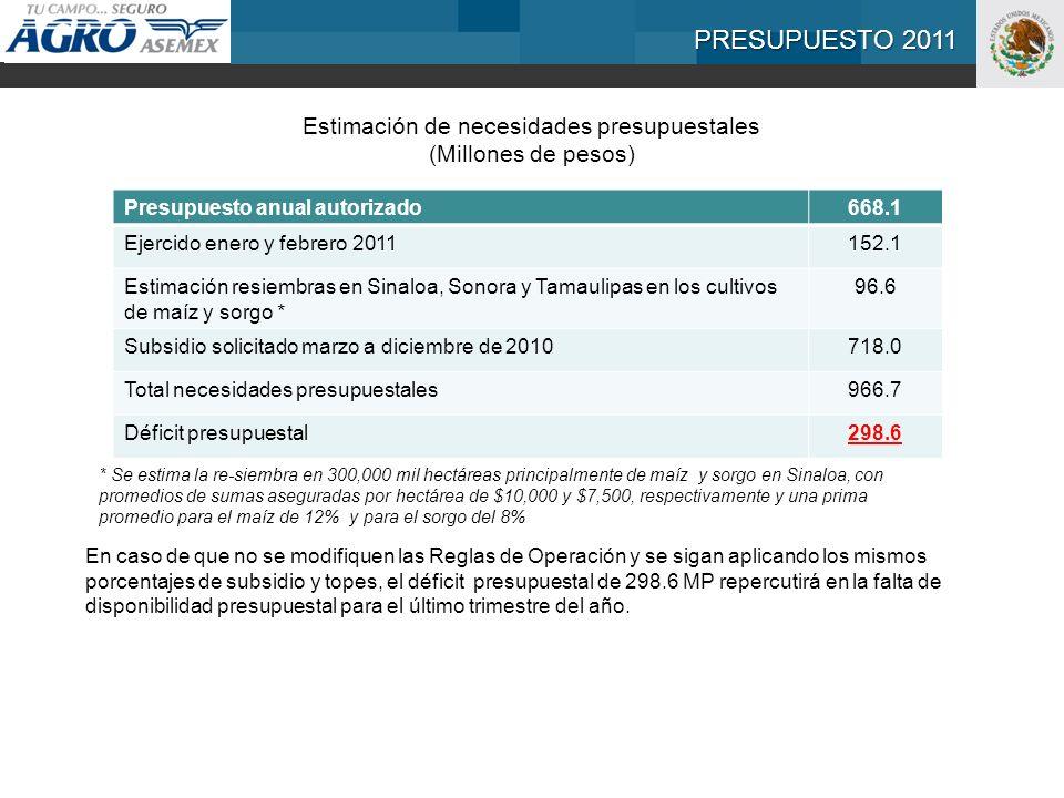PRESUPUESTO 2011 Estimación de necesidades presupuestales (Millones de pesos) Presupuesto anual autorizado668.1 Ejercido enero y febrero 2011152.1 Estimación resiembras en Sinaloa, Sonora y Tamaulipas en los cultivos de maíz y sorgo * 96.6 Subsidio solicitado marzo a diciembre de 2010718.0 Total necesidades presupuestales966.7 Déficit presupuestal298.6 En caso de que no se modifiquen las Reglas de Operación y se sigan aplicando los mismos porcentajes de subsidio y topes, el déficit presupuestal de 298.6 MP repercutirá en la falta de disponibilidad presupuestal para el último trimestre del año.