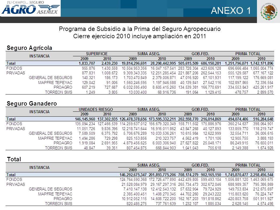 ANEXO 1 Programa de Subsidio a la Prima del Seguro Agropecuario Cierre ejercicio 2010 incluye ampliación en 2011
