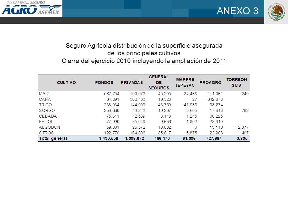 Seguro Agrícola distribución de la superficie asegurada de los principales cultivos Cierre del ejercicio 2010 incluyendo la ampliación de 2011 ANEXO 3