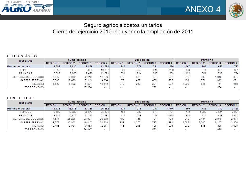 ANEXO 4 Seguro agrícola costos unitarios Cierre del ejercicio 2010 incluyendo la ampliación de 2011