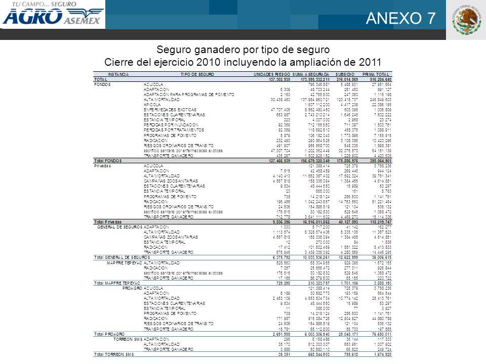 ANEXO 7 Seguro ganadero por tipo de seguro Cierre del ejercicio 2010 incluyendo la ampliación de 2011