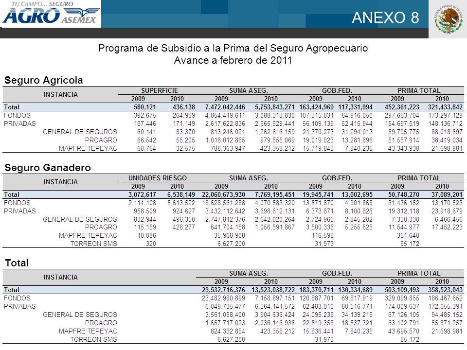 ANEXO 8 Programa de Subsidio a la Prima del Seguro Agropecuario Avance a febrero de 2011
