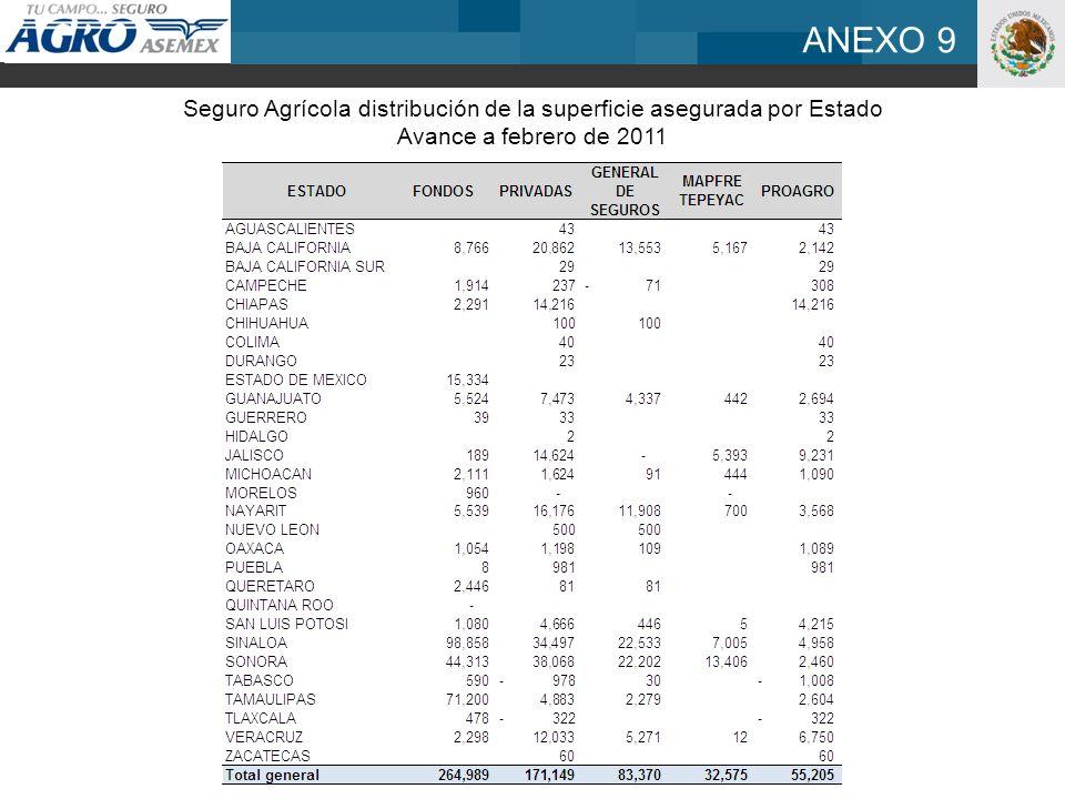 ANEXO 9 Seguro Agrícola distribución de la superficie asegurada por Estado Avance a febrero de 2011