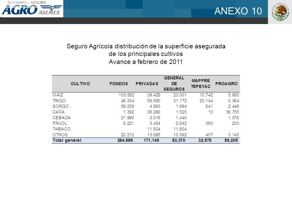 Seguro Agrícola distribución de la superficie asegurada de los principales cultivos Avance a febrero de 2011 ANEXO 10