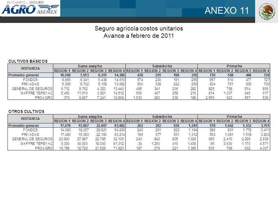 ANEXO 11 Seguro agrícola costos unitarios Avance a febrero de 2011