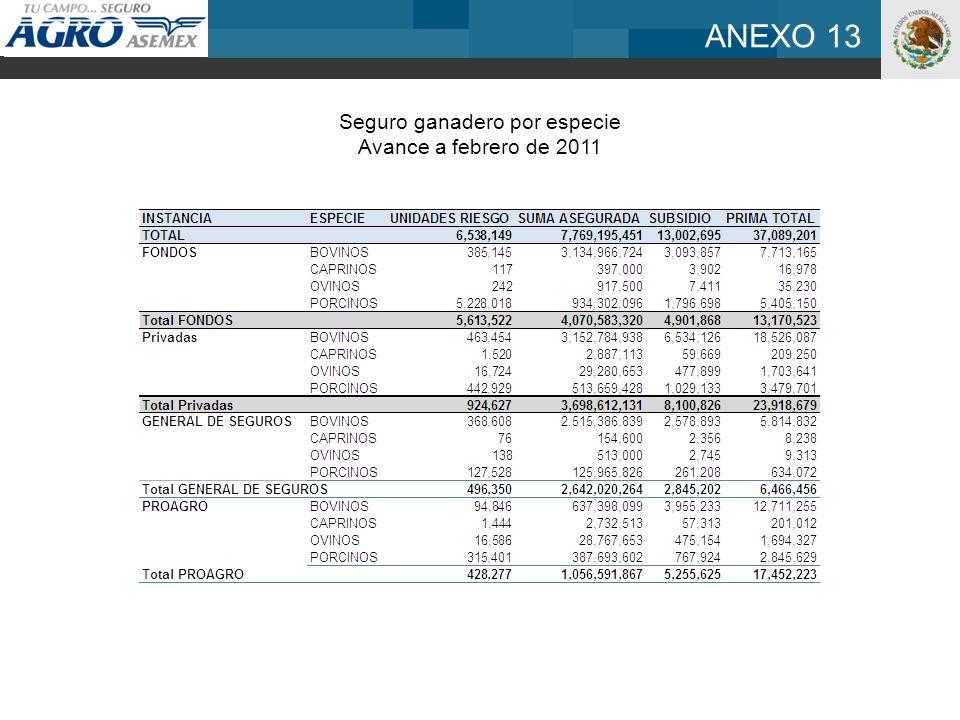 ANEXO 13 Seguro ganadero por especie Avance a febrero de 2011