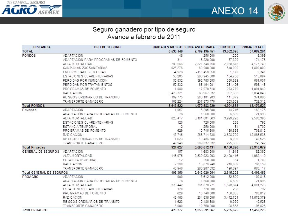 ANEXO 14 Seguro ganadero por tipo de seguro Avance a febrero de 2011
