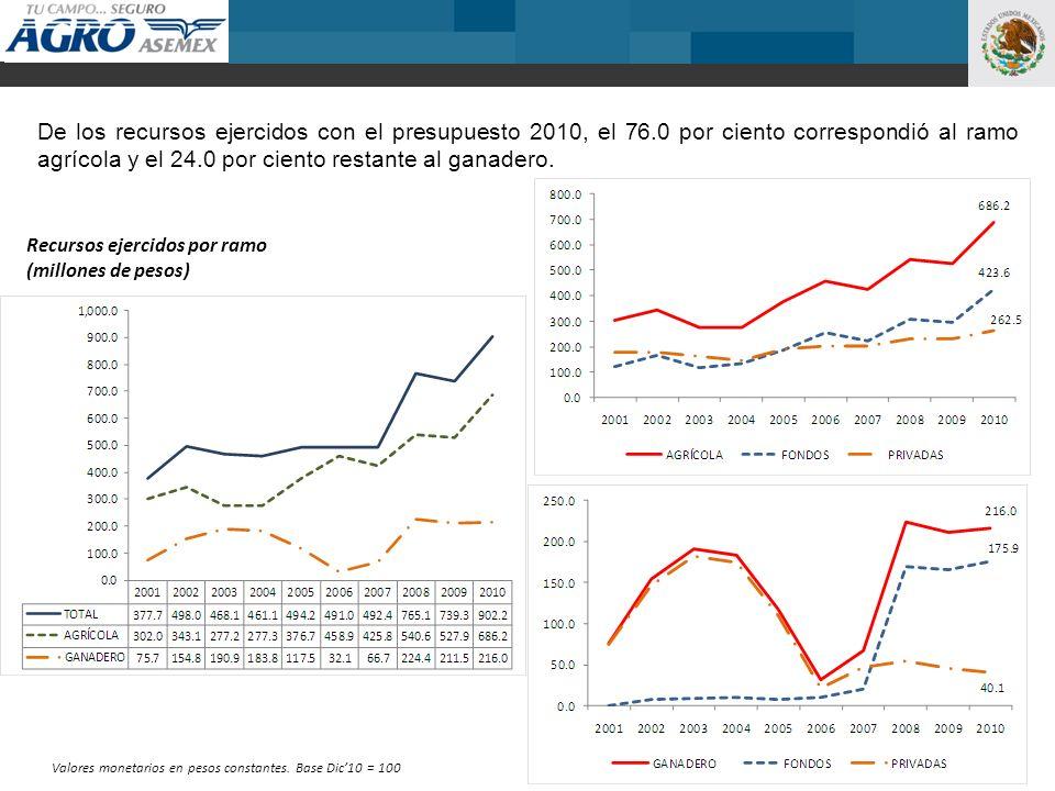 6 De los recursos ejercidos con el presupuesto 2010, el 76.0 por ciento correspondió al ramo agrícola y el 24.0 por ciento restante al ganadero.
