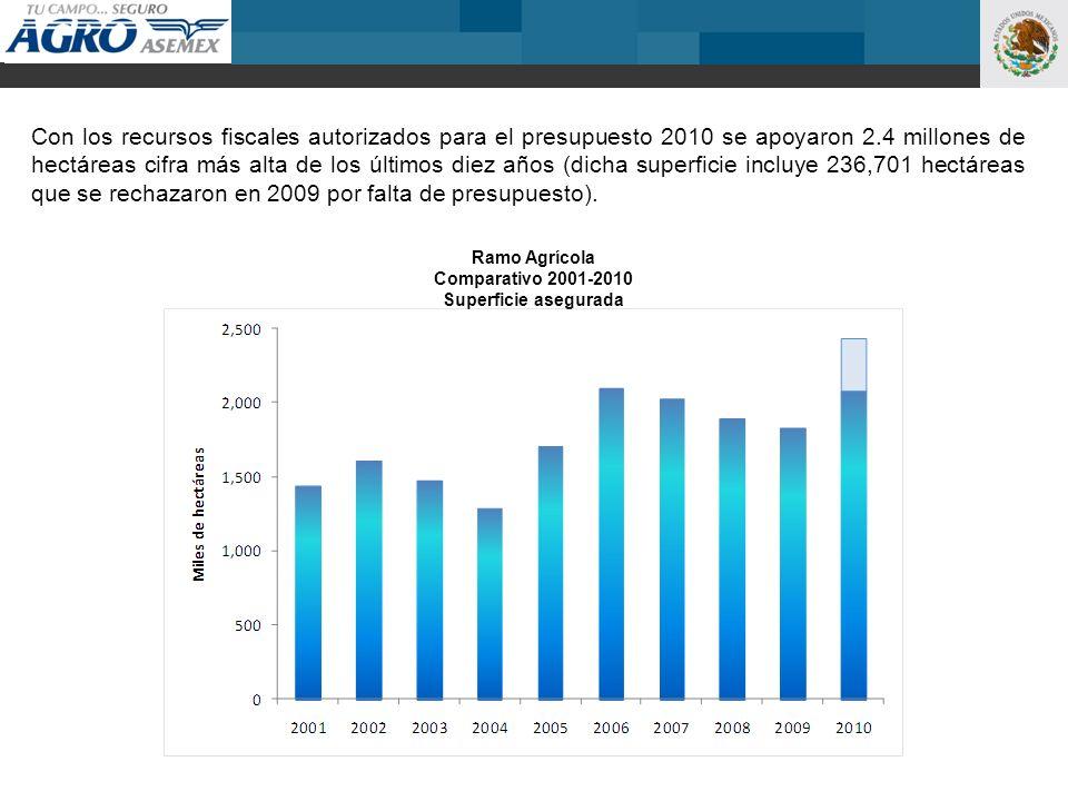 Ramo Agrícola Comparativo 2001-2010 Superficie asegurada Con los recursos fiscales autorizados para el presupuesto 2010 se apoyaron 2.4 millones de hectáreas cifra más alta de los últimos diez años (dicha superficie incluye 236,701 hectáreas que se rechazaron en 2009 por falta de presupuesto).