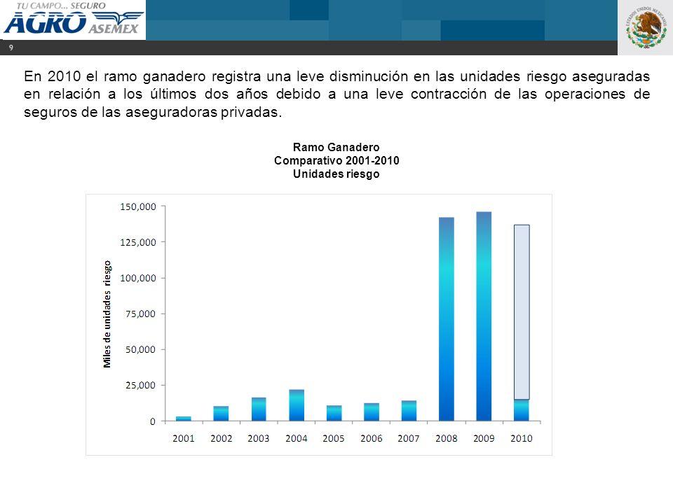 En 2010 el ramo ganadero registra una leve disminución en las unidades riesgo aseguradas en relación a los últimos dos años debido a una leve contracc