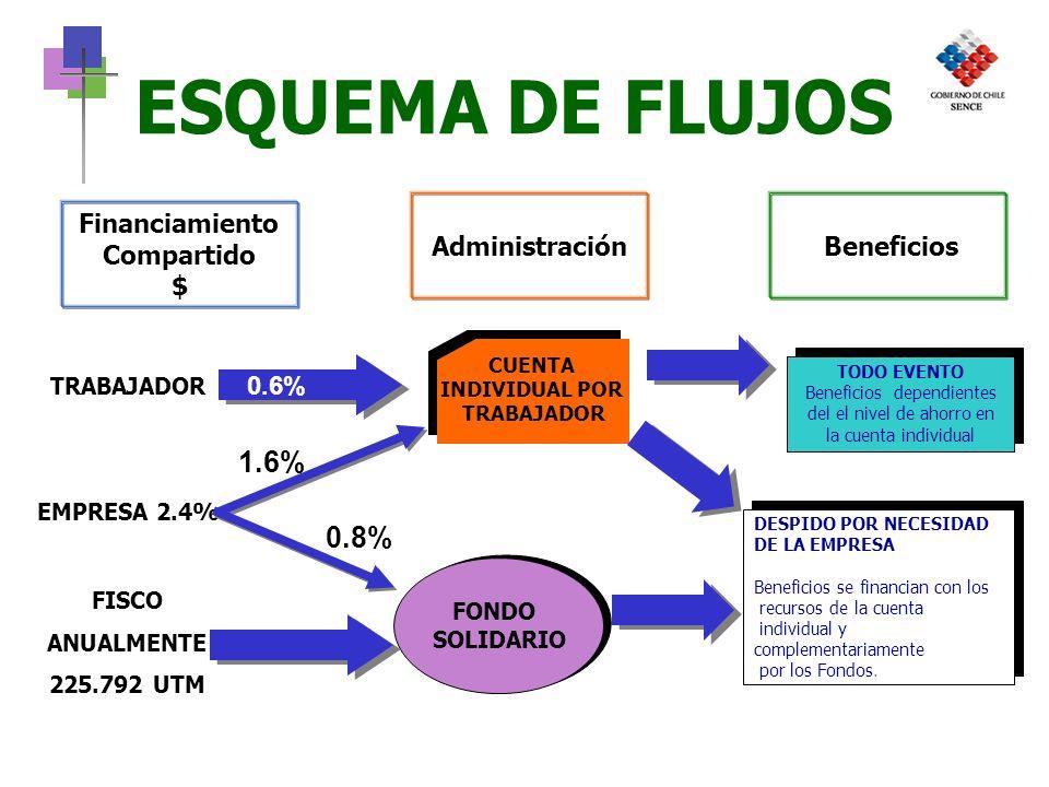 Unidad de Intermediación Laboral - SENCE 7 Acceso 2 veces cada 5 años.