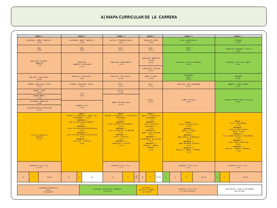 A) MAPA CURRICULAR DE LA CARRERA SEMESTRE 1SEMESTRE 2SEMESTRE 3SEMESTRE 4SEMESTRE 5SEMESTRE 6 COMPRENSIÓN LECTORA Y REDACCIÓN I (5 HRS.) COMPRENSIÓN LECTORA Y REDACCIÓN II (4 HRS.) LITERATURA Y CONTEMPORANEIDAD (4 HRS.) APRECIACIÓN ARTÍSTICA (4 HRS.) CIENCIA CONTEMPORÁNEA (3 HRS.) PSICOLOGÍA (3 HRS.) INGLÉS I (3 HRS.) INGLÉS II (3 HRS.) INGLÉS III (3 HRS.) INGLÉS IV (3 HRS.) INGLÉS V (3 HRS.) PROBABILIDAD Y ESTADÍSTICA DINÁMICA (4 HRS.) PENSAMIENTO NUMÉRICO Y ALGEBRAICO (5 HRS.) PENSAMIENTO ALGEBRAICO Y DE FUNCIONES (5 HRS.) PENSAMIENTO TRIGONOMÉTRICO (4 HRS.) PENSAMIENTO GEOMÉTRICO ANALÍTICO (4 HRS.) PENSAMIENTO DEL CÁLCULO DIFERENCIAL (5 HRS.) PENSAMIENTO DEL CÁLCULO INTEGRAL (5 HRS.) RAZONAMIENTO COMPLEJO (3 HRS.) INFORMÁTICA Y COMPUTACIÓN I (3 HRS.) INFORMÁTICA Y COMPUTACIÓN II (3 HRS.) INFORMÁTICA Y COMPUTACIÓN III (3 HRS.) HISTORIA UNIVERSAL (4 HRS.) ANTROPOLOGÍA SOCIAL (3 HRS.) SOCIOLOGÍA (3 HRS.) MÉTODOS Y PENSAMIENTO CRÍTICO I (5 HRS.) MÉTODOS Y PENSAMIENTO CRÍTICO II (3 HRS.) FÍSICA I (4 HRS.) FÍSICA II (4 HRS.) CREATIVIDAD Y TOMA DE DECISIONES (4 HRS.) GEOGRAFÍA Y MEDIO AMBIENTE (3 HRS.) FILOSOFÍA Y LÓGICA (3 HRS.) ÉTICA (3 HRS.) QUÍMICA I (4 HRS.) QUÍMICA II (4 HRS.) HISTORIA DE MÉXICO (4 HRS.) NOCIONES DE DERECHO POSITIVO MEXICANO (4 HRS.) BIOLOGÍA GENERAL (4 HRS.) GESTIÓN DEL CONOCIMIENTO (3 HRS.) ETIMOLOGÍAS GRECOLATINAS (4 HRS.) BIOLOGÍA HUMANA (4 HRS.) HABILIDADES BÁSICAS DEL PENSAMIENTO (2 HRS.) DINÁMICAS PRODUCTIVAS REGIONALES (4 HRS.) MÓDULO I INTERPRETA LA INTRODUCCIÓN AL ESTUDIO DE LA MERCADOTECNIA (15 HRS.) SUBMÓDULO I.