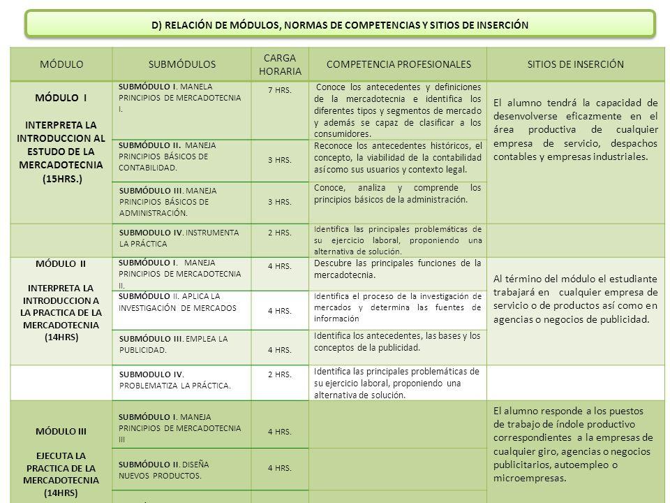 D) RELACIÓN DE MÓDULOS, NORMAS DE COMPETENCIAS Y SITIOS DE INSERCIÓN MÓDULOSUBMÓDULOS CARGA HORARIA COMPETENCIA PROFESIONALESSITIOS DE INSERCIÓN MÓDUL