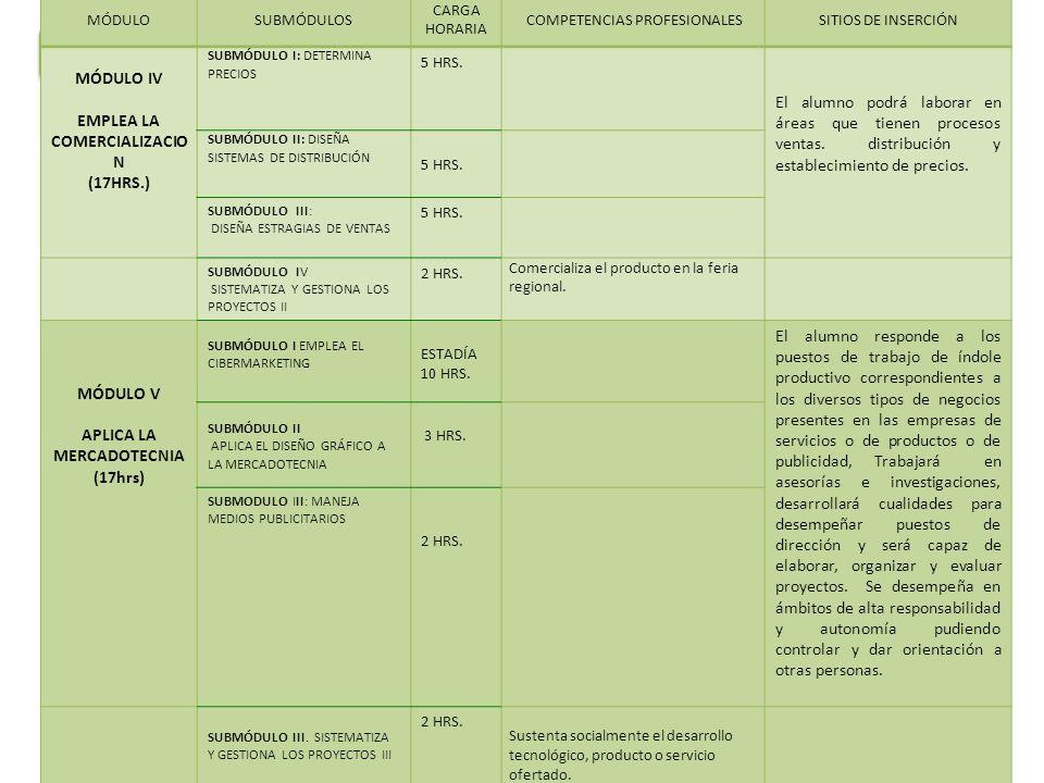 D) RELACIÓN DE MÓDULOS, NORMAS DE COMPETENCIAS Y SITIOS DE INSERCIÓN MÓDULOSUBMÓDULOS CARGA HORARIA COMPETENCIAS PROFESIONALESSITIOS DE INSERCIÓN MÓDULO IV EMPLEA LA COMERCIALIZACIO N (17HRS.) SUBMÓDULO I: DETERMINA PRECIOS 5 HRS.
