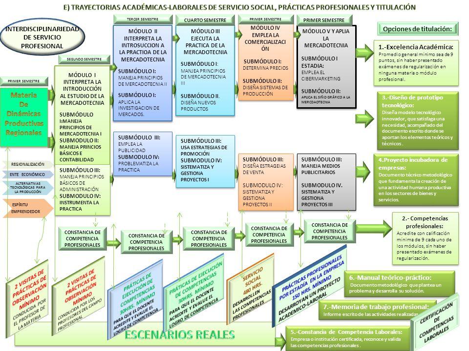 REGIONALIZACIÓN ENTE ECONÓMICO ALTERNATIVAS TECNOLÓGICAS PARA LA PRODUCCIÓN ESPÍRITU EMPRENDEDOR MÓDULO I INTERPRETA LA INTRODUCCIÓN AL ESTUDIO DE LA MERCADOTECNIA SUBMÓDULO I:MANEJA PRINCIPIOS DE MERCADOTECNIA I SUBMODULO II: MANEJA PRINCIOS BÁSICOS E CONTABILIDAD MÓDULO I INTERPRETA LA INTRODUCCIÓN AL ESTUDIO DE LA MERCADOTECNIA SUBMÓDULO I:MANEJA PRINCIPIOS DE MERCADOTECNIA I SUBMODULO II: MANEJA PRINCIOS BÁSICOS E CONTABILIDAD SUBMÓDULO III: MANEJA PRINCIPIOS BÁSICOS DE ADMINISTRACIÓN SUBMODULO IV: INSTRUMENTA LA PRACTICA SUBMÓDULO III: MANEJA PRINCIPIOS BÁSICOS DE ADMINISTRACIÓN SUBMODULO IV: INSTRUMENTA LA PRACTICA CONSTANCIA DE COMPETENCIA PROFESIONALES MÓDULO II INTERPRETA LA INTROSUCCION A LA PRACTIOA DE LA MERCADOTECNIA SUBMÓDULO I: MANEJA PRINCIPIOS DE MERCADOTECNIA II SUBMÓDULO I: APLICA LA INVESTIGACION DE MERCADOS.