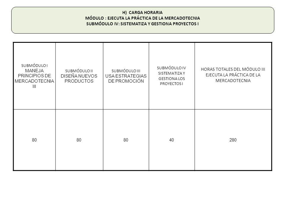 SUBMÓDULO I MANEJA PRINCIPIOS DE MERCADOTECNIA III SUBMÓDULO II DISEÑA NUEVOS PRODUCTOS SUBMÓDULO III USA ESTRATEGIAS DE PROMOCIÓN SUBMÓDULO IV SISTEMATIZA Y GESTIONA LOS PROYECTOS I HORAS TOTALES DEL MÓDULO III EJECUTA LA PRÁCTICA DE LA MERCADOTECNIA 80 40280 H) CARGA HORARIA MÓDULO : EJECUTA LA PRÁCTICA DE LA MERCADOTECNIA SUBMÓDULO IV: SISTEMATIZA Y GESTIONA PROYECTOS I