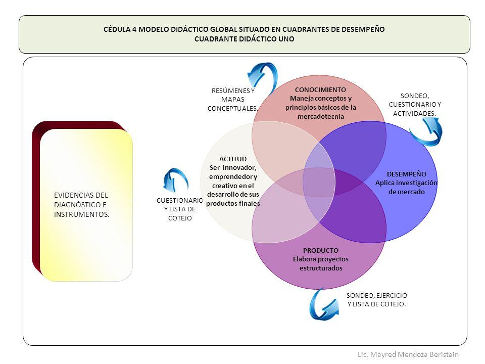 CUESTIONARIO Y LISTA DE COTEJO PRODUCTO Elabora proyectos estructurados CONOCIMIENTO Maneja conceptos y principios básicos de la mercadotecnia DESEMPE