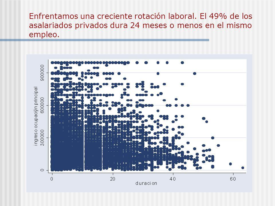 Enfrentamos una creciente rotación laboral. El 49% de los asalariados privados dura 24 meses o menos en el mismo empleo.