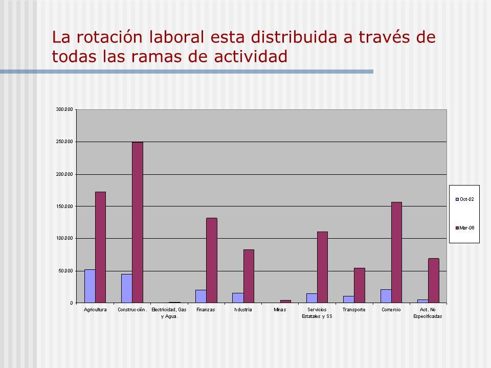 La rotación laboral esta distribuida a través de todas las ramas de actividad