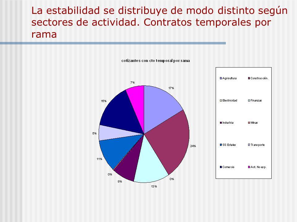 La estabilidad se distribuye de modo distinto según sectores de actividad. Contratos temporales por rama