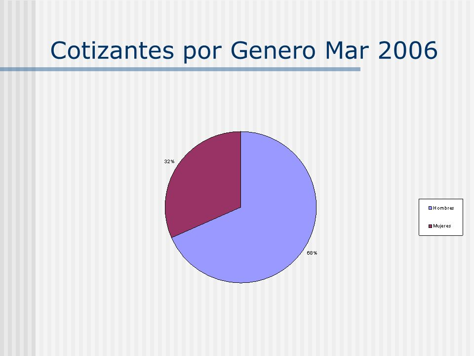 Cotizantes por Genero Mar 2006