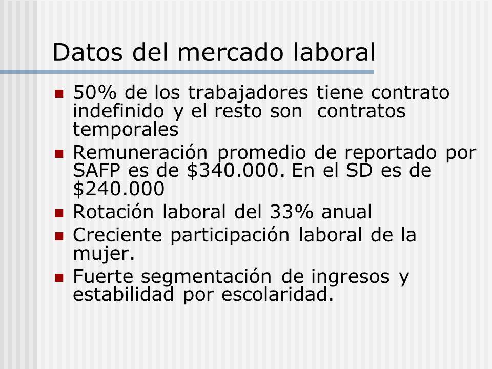Datos del mercado laboral 50% de los trabajadores tiene contrato indefinido y el resto son contratos temporales Remuneración promedio de reportado por